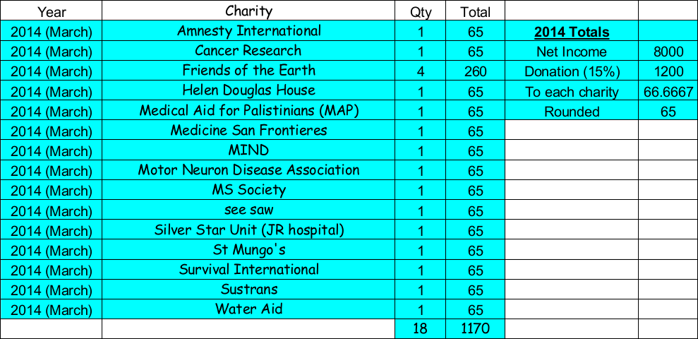 2014 Charities.png