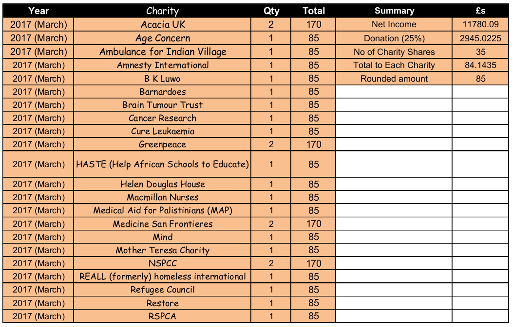2017 Charities PAGE 1.pNG